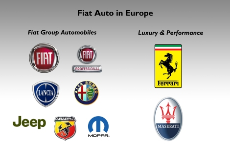 Fiat Auto in Europe