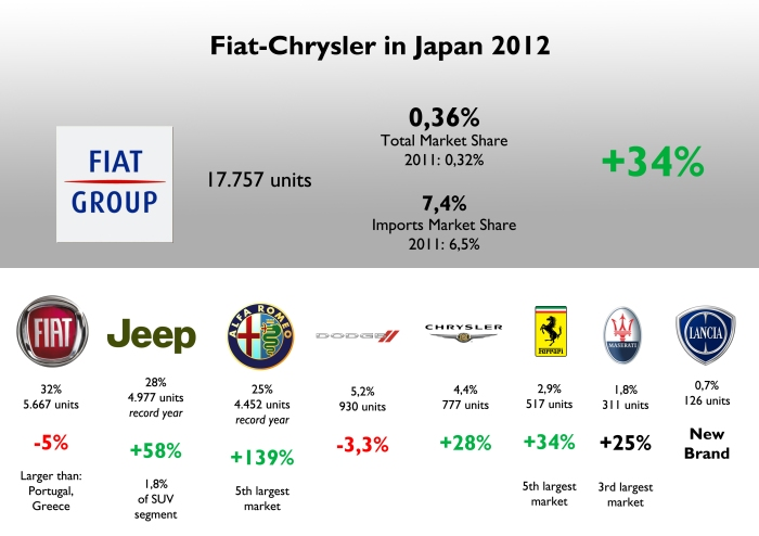 Total sales increased because of Alfa Romeo and Jeep, which had excellent results. Japan is a key market for sporty brands, and some Japanese Lancia models so Fiat decided to begin the official imports. Fiat brand was the 7th best-selling foreign brand and is ahead of Peugeot, Renault, Citroen. Source: JAMA, JAIA