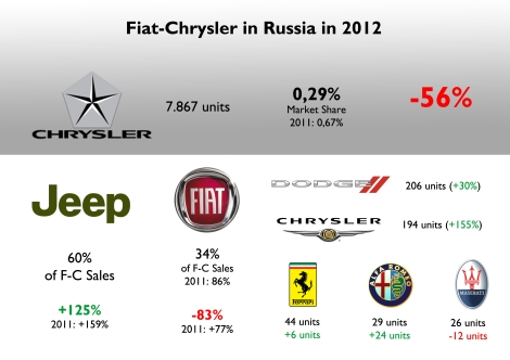 In 2012 the whole group sold almost 8.000 units. That's about the same quantity sold by the ZAZ Chance, down 61%, or the Opel Zafira, up 26%. Fiat is extremely unpopular for its erratic presence in the last years. Jeep has a better image, along with Ferrari. However their sales are still marginal. The group's share is among the worst compared to other markets. Source: Autoreview Russia