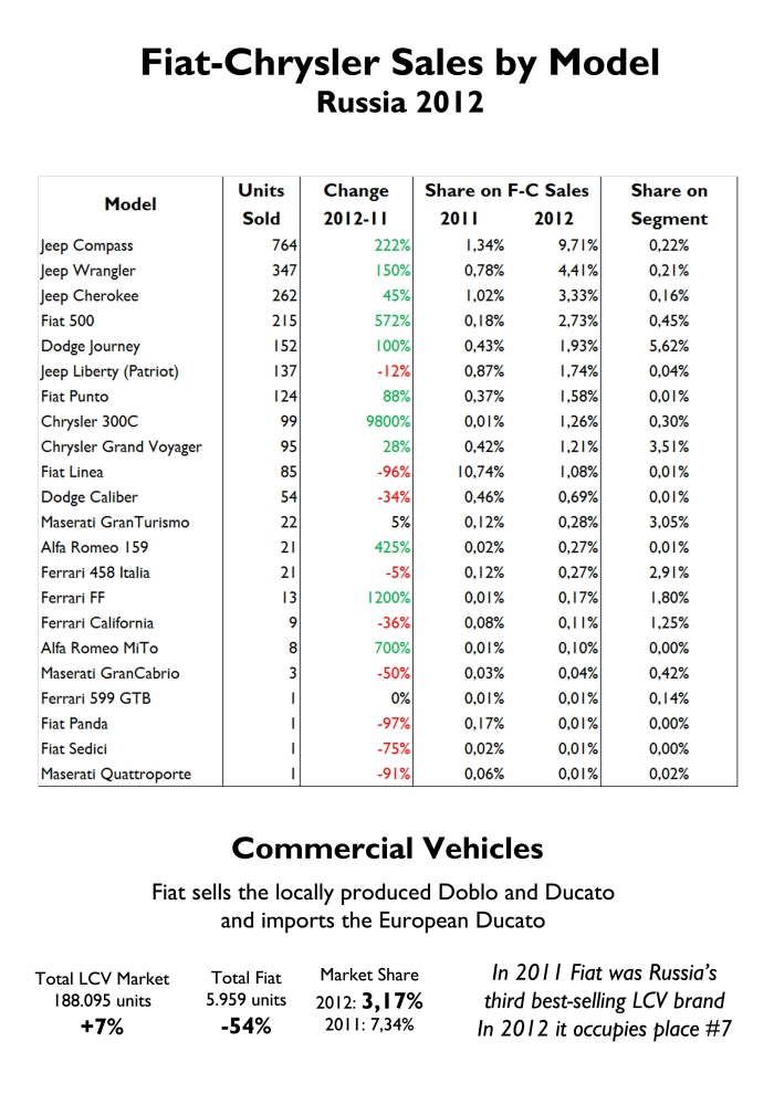 Very good for Jeep, Chrysler, Dodge and Fiat 500. Still, they have very low numbers. The group has an important share in D-MPV (more than 9%). Sporty cars are also well received in Russia. Fiat had also very bad results in Commercial vehicles market, down a massive 54%. Thanks to the local Ducato and Doblo it became the country's 3rd best-selling brand after GAZ and UAZ, but last year it was overcome by VW, Ford, Peugeot and Toyota. Source: FGW Data Basis, Autoreview Russia, Association of European Businesses