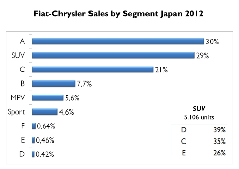 As usual, A-segment is the largest segment for the group. But SUV has also an important position. Notice that B-Segment occupies 4th position after the C-Segment. Source: FGW Data Basis, Best Selling Cars Blog