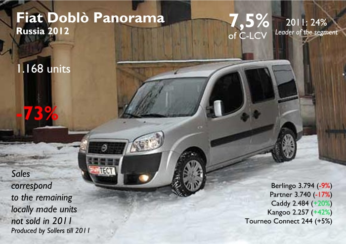 The Doblo used to be Russia's best-selling Passenger LCV, but after Sollers divorce they just sold the remaining units they didn't sell in 2011. Fiat does also sell the Commercial version of this model along with the Ducato. Source: FGW Data Basis, Autoreview Russia