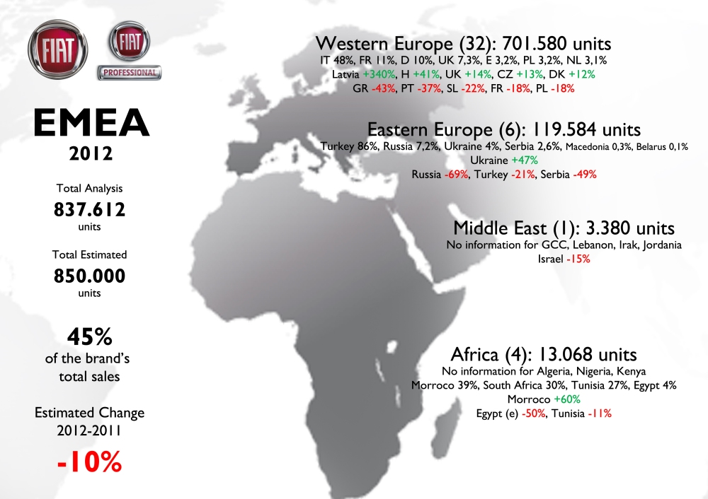Sales in EMEA region fell around 10% in 2012 due to big problems at home (Italy), France, and other European countries. The presence of the brand in the Middle East is very small. It had a wonderful year in Morroco thanks to the Doblo. In South Africa it doesn't shine.  For source see at the bottom of this post