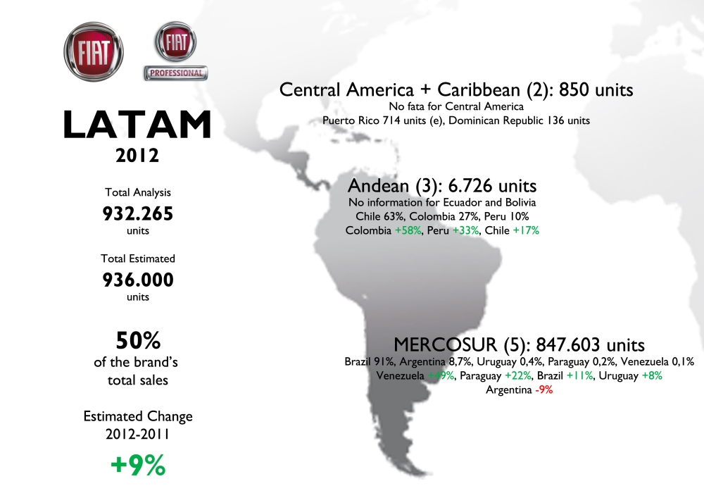 Fiat Brand Sales 2012 Full Year Analysis (5/6)