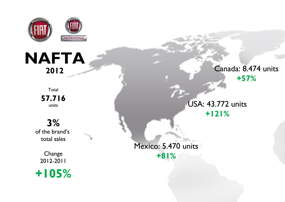 Fiat Brand Sales 2012 Full Year Analysis (6/6)