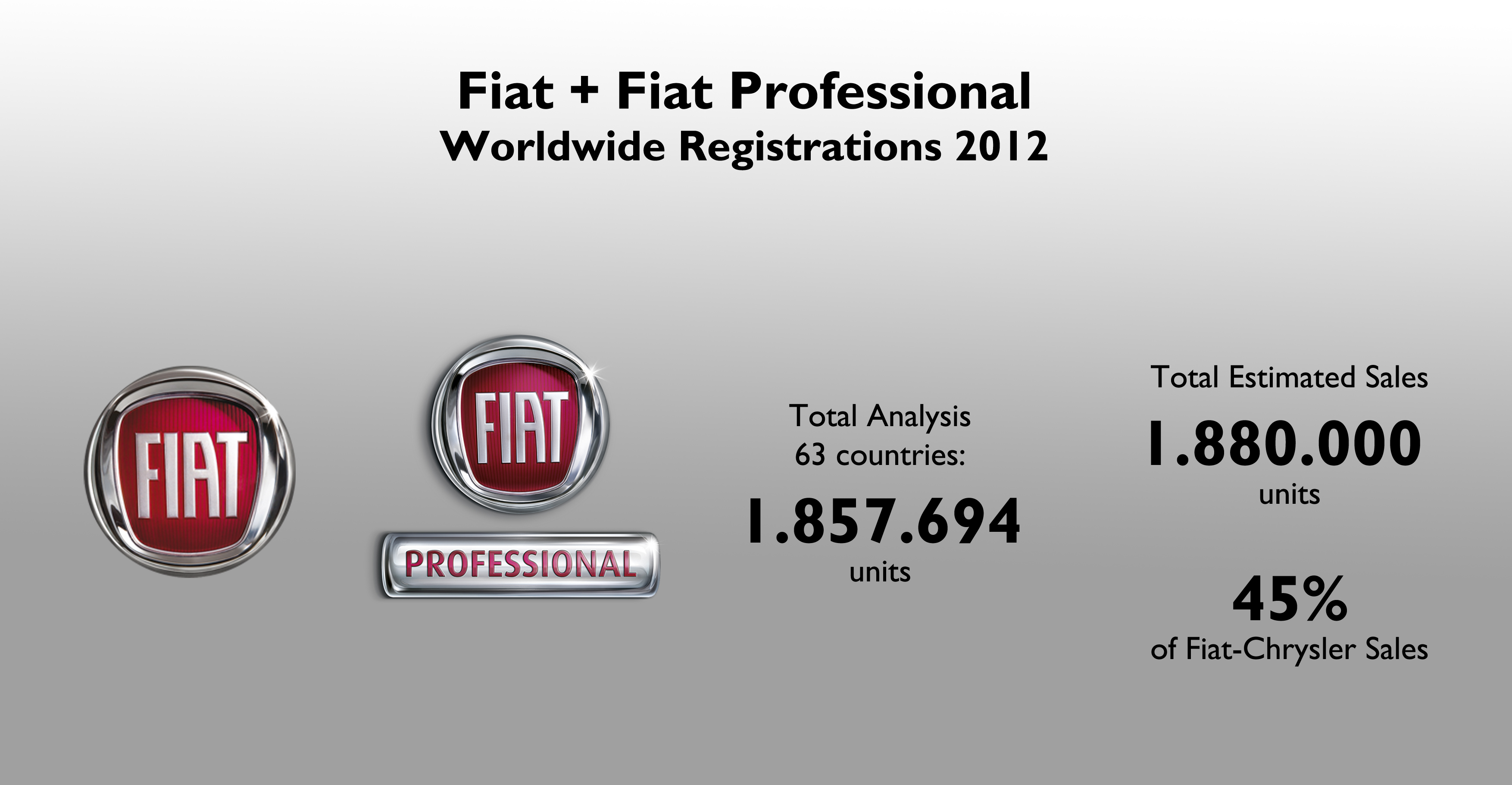 Fiat Brand Sales 2012 Full Year Analysis | Fiat Group\'s World