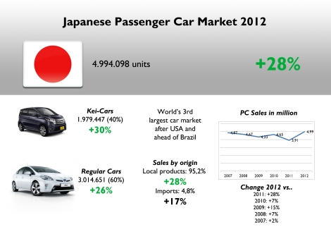 Japanese PC market had a incredible jump in 2012. However it is explained by terrible 2011 results. Compared to 2010 figures the market only grows 7% which is not bad compared to Europe. However the market is still far from 1996 record, when Japanese bought 5,4 million cars. Notice that these numbers don't include 'Small' and 'Standard' Trucks, and all types of Buses. Source: JAMA