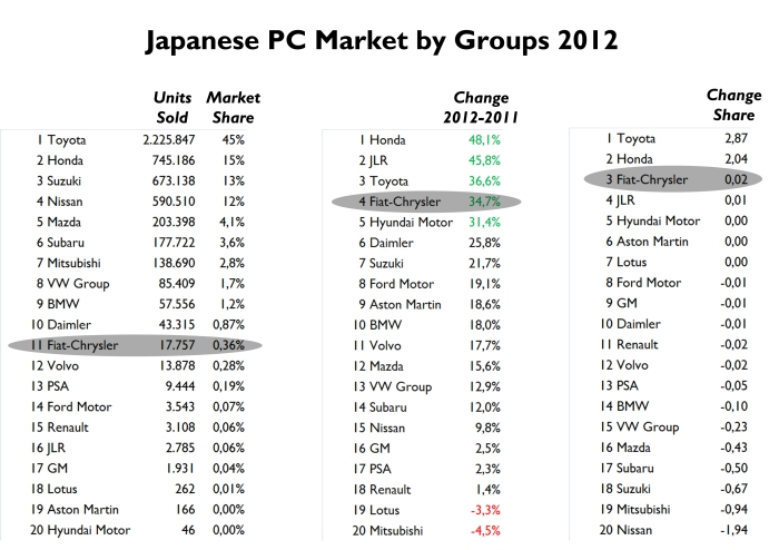 Toyota's power in Japan is amazing. It controls almost half of the market and sells more or less the same what GM of Ford sell in USA. VW, BMW and Daimler are the best-selling foreign groups but Fiat-Chrysler and Jaguar-Land Rover were the ones with the best change year-on-year. Notice that GM, Ford and Hyundai don't have any important presence in this market. Source: JAMA, JAIA
