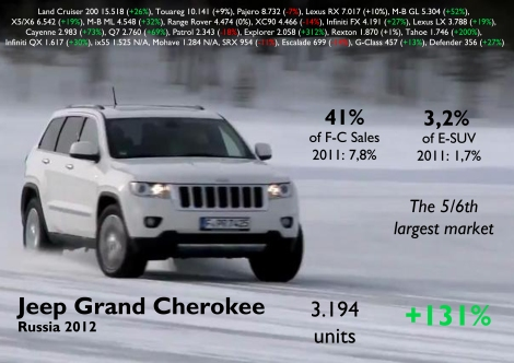 As it happens with its sales, the Grand Cherokee will be the core product when Fiat-Chrysler starts production in late 2013/early 2014. It had one of the biggest jumps of the segment and overcame the Porsche Cayenne and Audi Q7. Source: FGW Data Base, Autoreview Russia