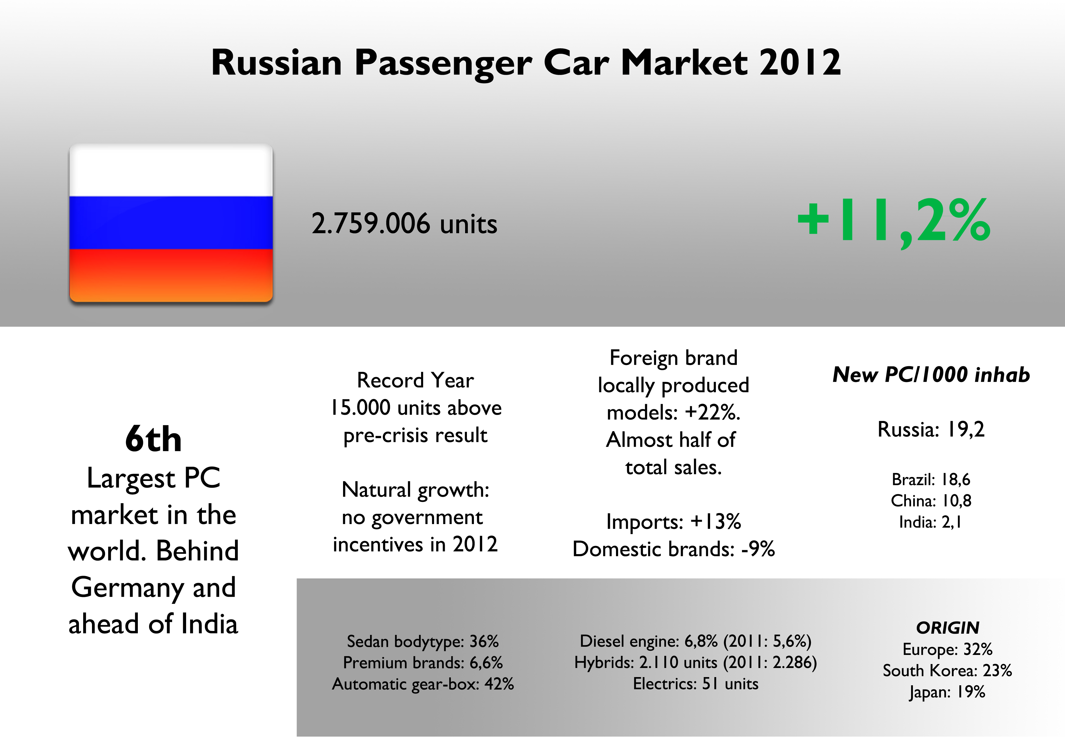 case study automobile industry in russia Risk and decision analysis case studies in the fields of agriculture,  sort by  industry  russian mobile network operator, megafon, uses several tools from .