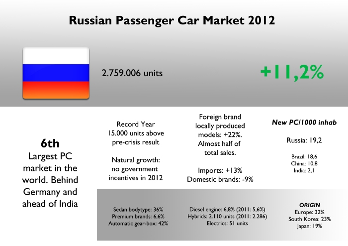Russia is now one of the largest car markets in the world thanks to a government policy that boosts local production. It is a market with strong incidence of sedans and lately SUVs. It has the best New cars/1000 inhabitants index among BRIC countries. Source: Autoreview Russia