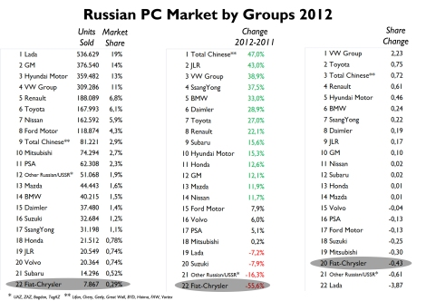 Lada controls only 19% of total market (Germany:  VW Group owns 38%; France: PSA and Renault control 52%; Italy: Fiat controls 30%). Sales of Chinese brands jumped a massive 47% but VW Group was the one to make use of Lada's fall. Too bad for Fiat-Chrysler. Source: Autoreview Russia
