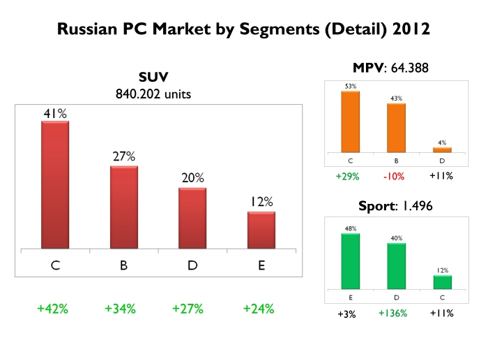 Total SUVs registrations jumped from 630.000 units in 2011 to 840.000 last year. All types advanced but Russian continues to prefer the compact ones. MPVs are in the opposite situation, they just passed from 59.000 to 64.000 units. Sporty cars are mainly premium and very expensive ones. Source: FGW Data Basis, Autoreview Russia