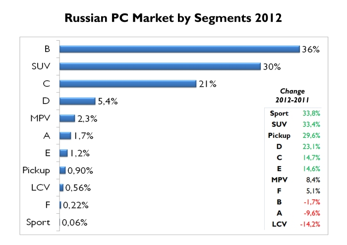 Russia is one of the few countries where SUVs are the second largest segment. Its growth was amazing. It was the segment that pushed the whole market up as small cars didn't have a good performance. Citycars are not popular at all. Source: FGW Data Basis, Autoreview