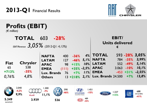 Earnings Before Interest and Taxes fell 28% to 603 million euros. It is 3,05% of total revenue, worse than 2012-Q1. The reason for this deterioration is NAFTA and LATAM regions. NAFTA spent more on production and commercial issues related to new models, and LATAM closed Brazilian factory in February 2013 and spent more on Advertising campaigns. The group burnt money in Europe again, but this time less than previous period. This was possible thanks to cost reduction. Fiat-Chrysler  earned 593 euros for each car it delivered, down 28%. The company earns 24.500 euros for every Ferrari/Maserati it sells, and loses 453 euros for each Fiat/Lancia/Alfa/Jeep it sells in Europe. In the bottom of this chart there is information about 2013-Q1 results for some brands and groups. BMW earned 2,04 billion euros which is 10% of its revenues (one of the highest EBIT/Revenue indicator in the industry). VW figures correspond to VW brand. Hyundai figures correspond to Hyundai Motor Group (Kia included).