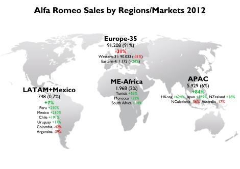 Europe still concentrates the biggest part of Alfa Romeo sales. In Asia, things went better thanks to Japan and the Giulietta. A very low share in South America where these cars are very expensive.