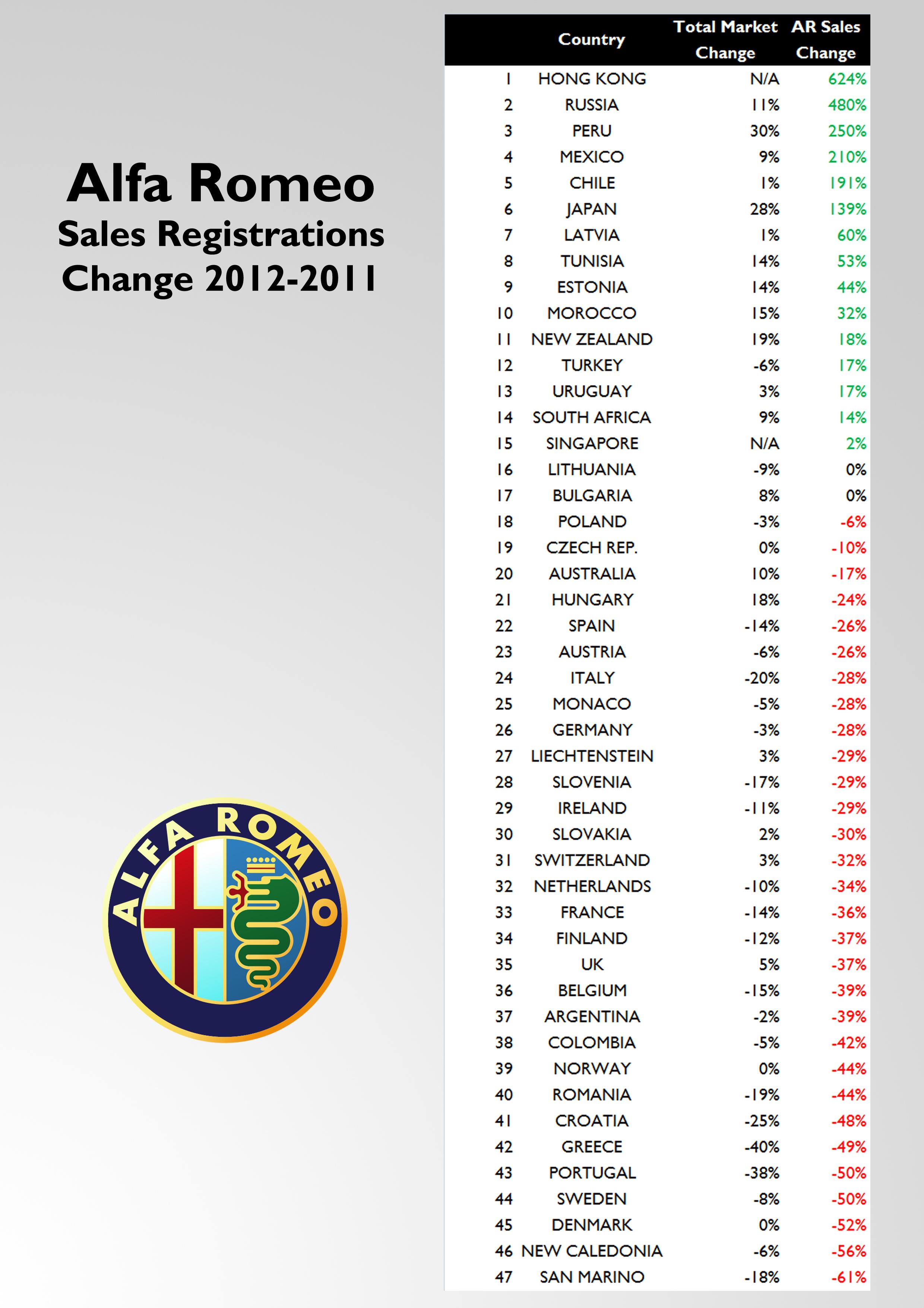 Alfa Romeo Sales 2012 Full Year Analysis