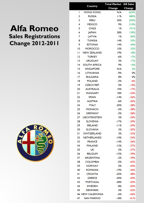 The brand's advance took place mainly in those markets where it is in the introduction phase, so normally sales grow dramatically. The first column shows the variation of total market, and the second one the variation of AR sales in that market.
