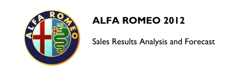Alfa Romeo 2012 Sales Results