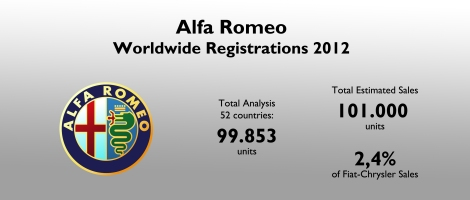 Alfa Romeo sales were extremely low in 2012 (Porsche sold 114.000 units). The brand counts only for 2,4% of the group's sales (Audi counts for 16% of VW Group sales). For source see at the bottom of this article