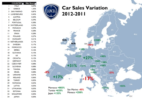 Lancia's sales went quite well in almost all of the market where the brand is available. The new Ypsilon and the Voyager explain this jump. However, the brand is still very unpopular everywhere but in Italy. For source see at the bottom of this post
