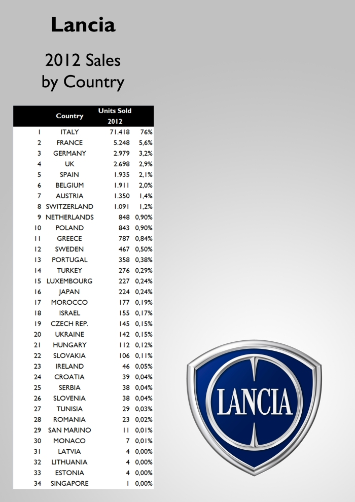 3 out of 4 Lancias are sold in Italy. That's a lot! France is the next important market with only 5.248 units. For the source see at the bottom of this post