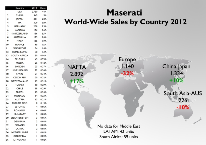 US market counts for almost one half of Maserati's total sales. China follows, and then comes Japan and the UK. Notice that Italy is in 9th position but this would change if the Middle East countries are included. The brand sold just 15 units in Brazil. For the source see at the bottom of this post