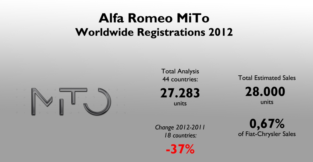 The MiTo counts for 28% of Alfa Romeo's total sales but only 0,67% of the whole group. It was a very bad year for this model. Source: see at the bottom of this article