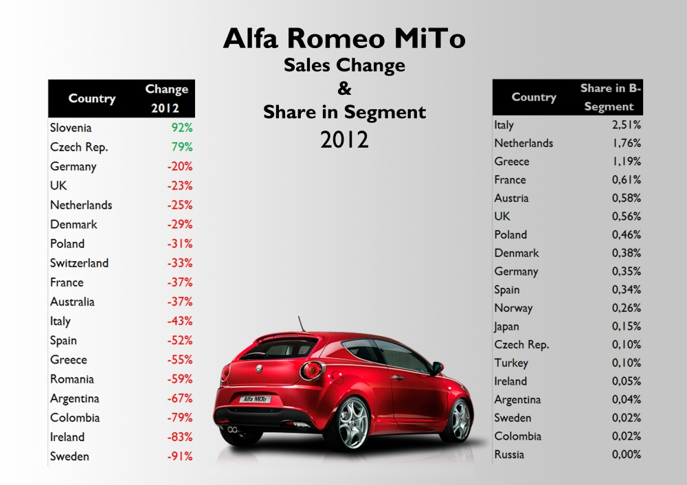 The MiTo sales dropped in almost all markets where it is available. Its share in B-Segment is extremely low, even in Italy. Source: see at the bottom of this article