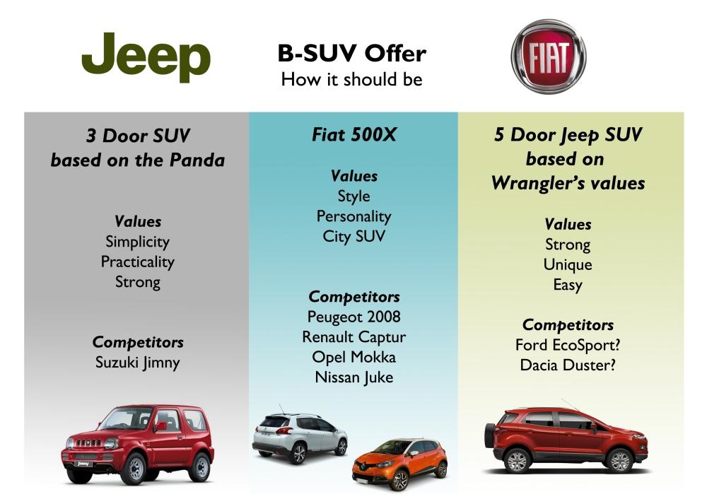 B-SUV offer Fiat Chrysler