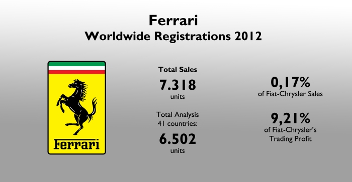Ferrari counted for only 0,2% of the group's total sales, but more than 9% of its profits. Source: Fiat-Chrysler Q4 & FY 2012 Results Review