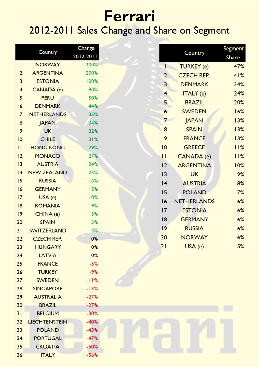This figure shows the variation in sales in 2012 compared to 2011 figures. The brand had a good year in many markets, but could have done better if it wasn't because of Italy. The second table shows the share of the brand in E-Sport segment. Ferrari owns a big part of the supersport segment in Turkey, and many countries. Source: FGW Data Basis