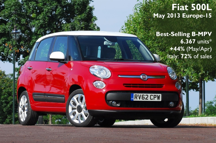 The 500L was Europe's best-selling B-MPV during May 2013 thanks to the good results in Italy. It was the second best result after March 2013. Source: see at the bottom of this post