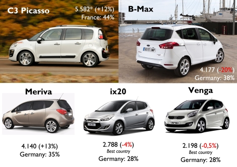 Sales figures for May 2013 in Austria, Czech Republic, Denmark, France, Germany, Greece, Ireland, Italy, Netherlands, Poland, Romania, Slovenia, Spain, Sweden, and Switzerland. Estimated data for the Citroën C3 Picasso in Sweden and Germany. Source: see at the bottom of this post