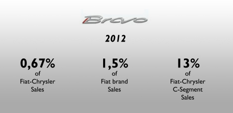 Fiat Bravo 2012 2