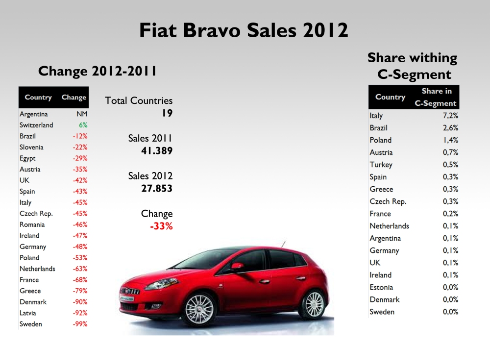 The Bravo isn't even popular in Italy where it can barely controls 7% of C-Segment. Source: see at the bottom of this post
