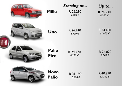 This figure shows Fiat Brazil's current offer for the entry segments, A and B. The brand offers both generations of the Uno and Palio. Notice that the new Uno (A-Segment) is more expensive than the old Palio (B-Segment), and even if the Palio is really old (it is just a restyling of the 1996 generation), Brazilians don't appreciate the difference between them. This is one of the reasons of the recent fall of the Uno in the Sales ranking. Its main rival: the old Palio. Source: Fiat Brazil