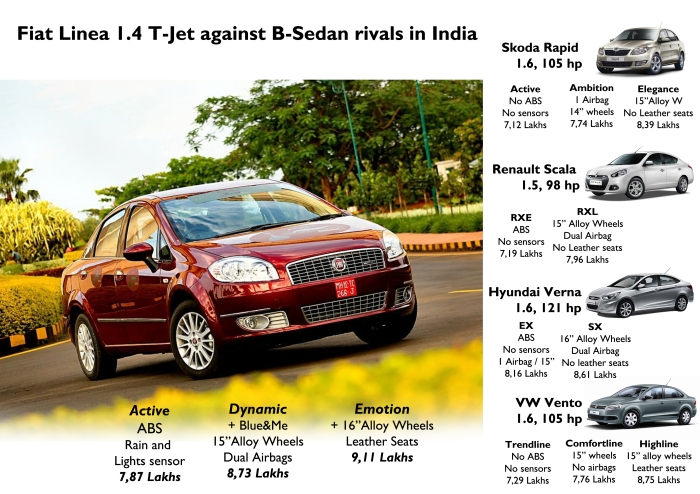 There are no direct rivals of the Linea turbo. However, the other sedans available are a bit cheaper but they are not powered by turbo engines and their equipment is not as complete as the Fiat's. Source: Car Dekho