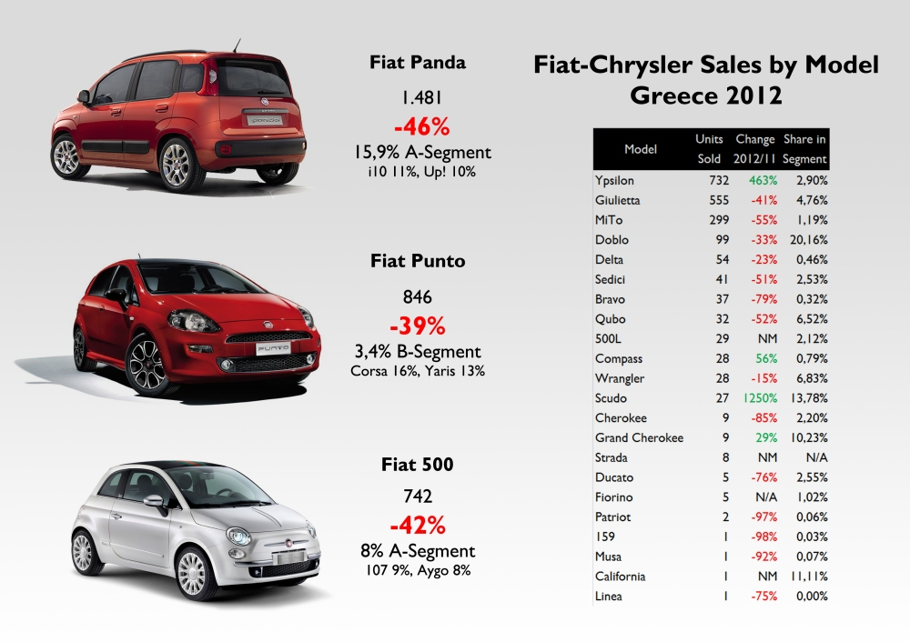 Source: Best Selling Cars Blog, SEAA, FGW Data Basis