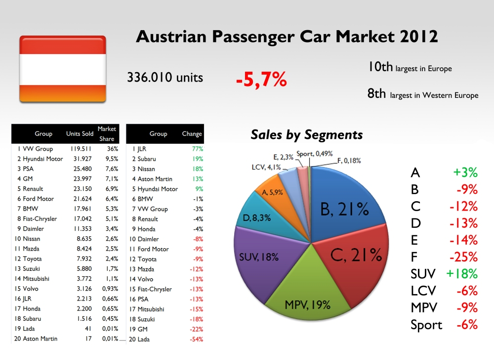 Source: Automotive, Best Selling Cars Blog, FGW Data Basis