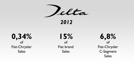 The Delta was Lancia's third best-selling model, after the Ypsilon and Musa. Source: at the bottom of this post