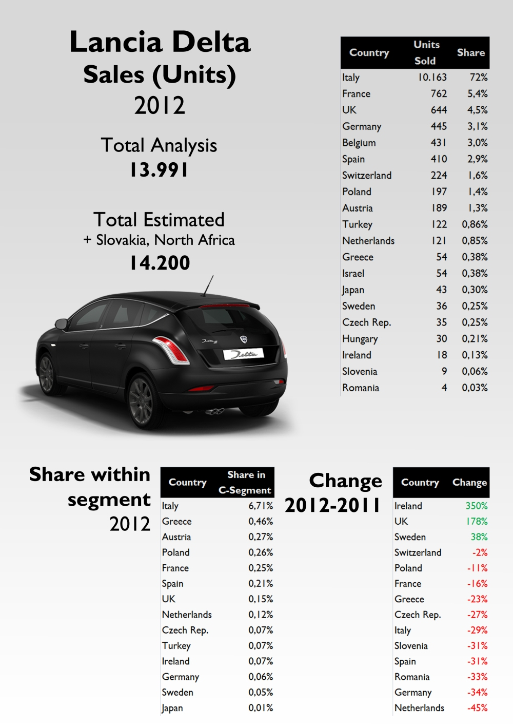 Italy counts for shocking 72% of total sales. Far away come the other European major markets. Japan and Israel are the only non European markets where the Delta had some registrations. In terms of growth, the model advanced in those markets where it was recently introduced. It can barely obtain 6,7% of Italian C-Segment, and Greece, as it happens with the Ypsilon, is in the second position. For the source see at the bottom of this post