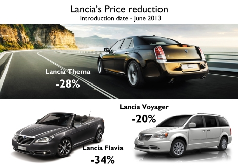 Thanks to the big discounts in Italy, Lancia has been able to sell 802 units of the Thema in the first 5 months of this year, up 151%. The brand sold 186 units of the Flavia, up 257%. The sales of the Voyager were the only ones to drop to 341 units, down 44%. Source: UNRAE