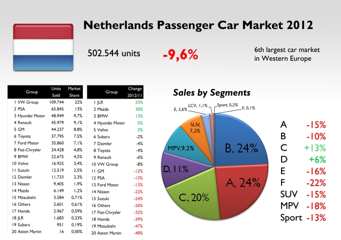 Source: Best Selling Cars Blog, Rai, FGW Data Basis