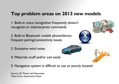 3 of the top 5 problems are related to functionality on electronic devices. Source: Automotive News