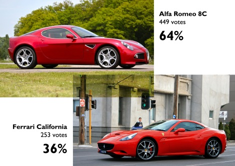 Poll made by Jalopnik Brazil. Click here for the link