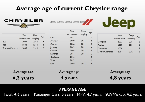 Chrysler's current range is 4,6 years old, which isn't a big number, but is not the best either. Notice that the large sedans are the eldest products, with an average age of 6,5 years.