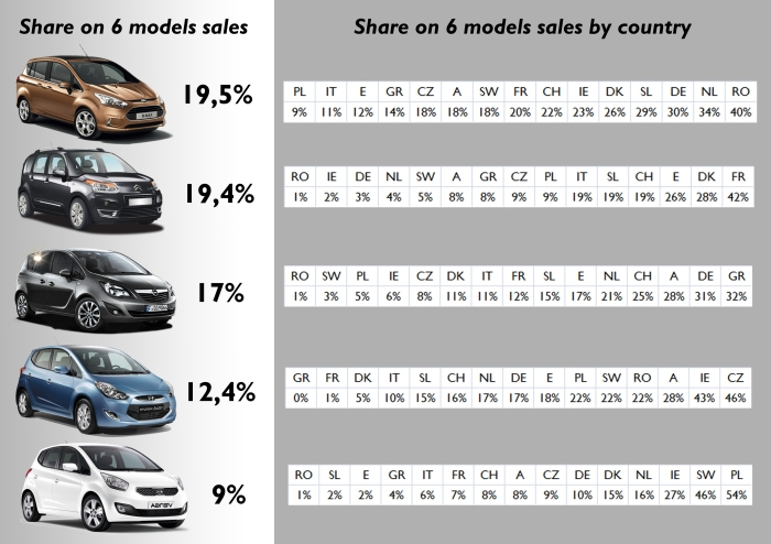 2013-I. The B-Max controlled 19,5% of total sales of the 6 models. It had the best market share in Romania, and the lowest in Poland. In France, the Citroën controlled 42% of the 6 models sales. Notice that the Kia controlled more than half of total sales of the 6 models in Poland. A: Austria; CH: Switzerland; CZ: Czech Republic; DE: Germany; DK: Denmark; E: Spain; FR: France; GR: Greece; IE: Ireland; IT: Italy; NL: Netherlands; PL: Poland; RO: Romania; SL: Slovenia; SW: Sweden. Source: see at the bottom of this post.