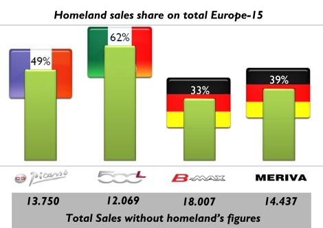 For the European models, if their homeland sales figures are not included, the ranking changes and the Fiat is in last position. The Ford is the most popular B-MPV outside its home market. Source: see at the bottom of this post