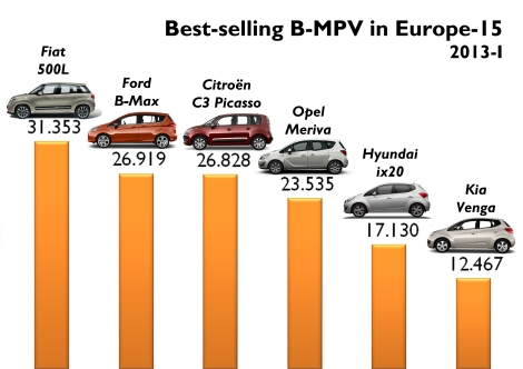 The 500L rules Europe-15, but is not far away from the Ford B-Max and Citroën C3 Picasso, which have stronger presence in more countries than the Fiat. Source: see at the bottom of this post
